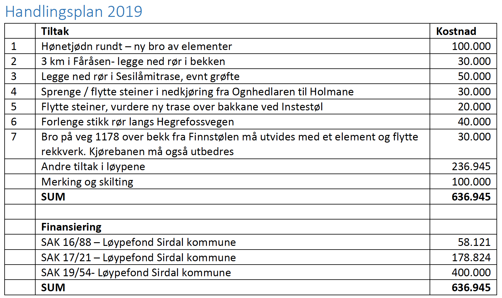 Macintosh HD:Users:Lsir:Dropbox:Skjermbilder:Skjermbilde 2019-06-08 09.51.30.png